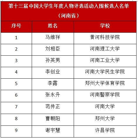 黄河科技学院学子马维祥入围第十三届中国大学生年度人物评选活动候选人名单