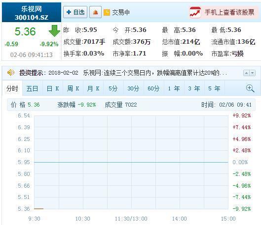 乐视网连续第10天跌停 市值蒸发398.17亿
