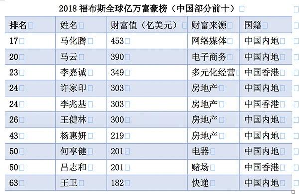 福布斯2018富豪榜:马化腾成亚洲首富,特朗普财