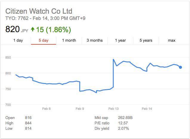 ▲西铁城手表过去五个交易日股价走势(图片来源:雅虎财经)