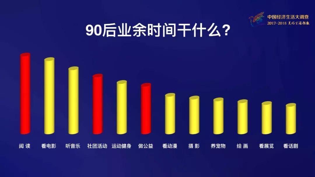 调查:90后找对象最看重不是颜值或有钱 竟是这些