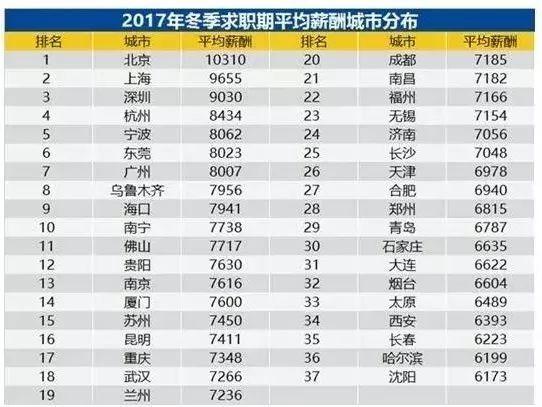 郑州等37城平均薪酬7599元,你拖后腿了吗?