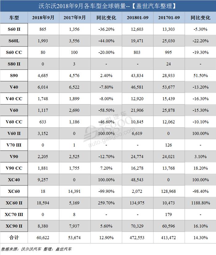 销量,沃尔沃,沃尔沃全球销量,沃尔沃9月销量,沃尔沃在华销量