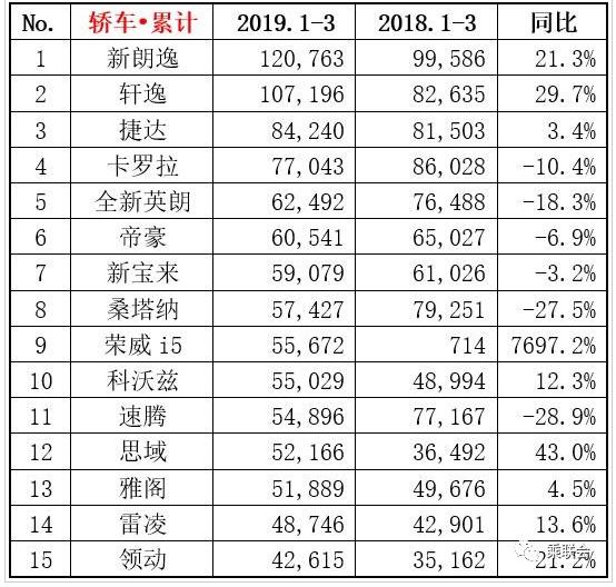 2019微面销量排行_3月份SUV销量排行榜:2019年3月国产小型SUV销量排行榜