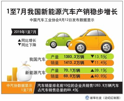 7月新能源车产销.jpg
