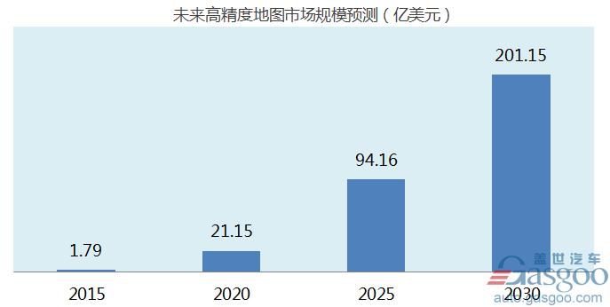 政策,自动驾驶方兴未艾,自动驾驶市场规模将达3000亿