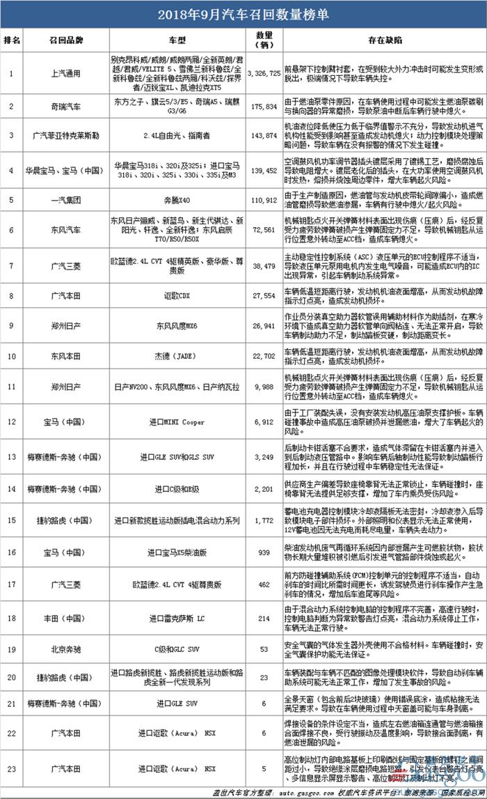 召回,SUV,上汽通用,广汽本田,9月汽车召回,汽车召回
