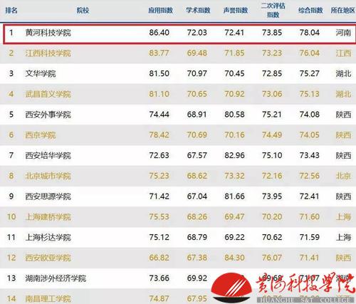 黄河科技学院蝉联全国民办应用型大学排名第一