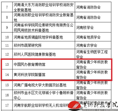 黄河科技学院中国民办教育博物馆和智慧馆被认定为省级科普教育基地
