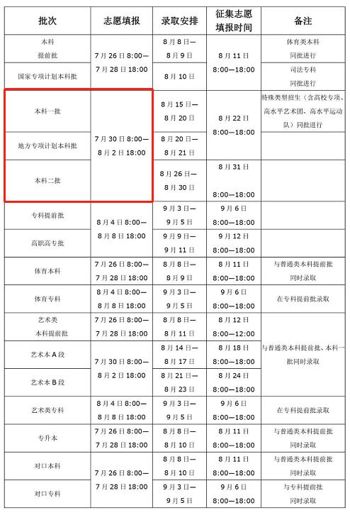 《【麒麟城代理平台注册】@河南考生:本科一、二批志愿今日填报!》
