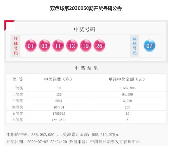双色球20058期:头奖18注556万 河南收获1注