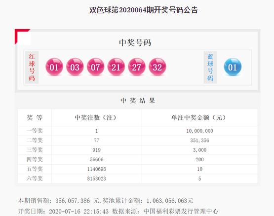 双色球20064期:头奖1注1000万 奖池10.63亿
