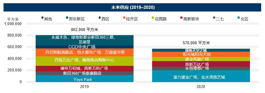郑州商业地产成绩单6.png