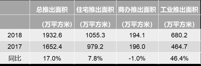 郑州商业地产成绩单3.png