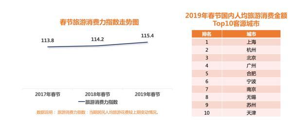 春节消费热度TOP10城市2.jpg