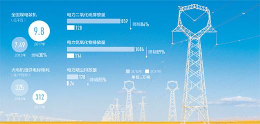 我国建成世界最大的清洁煤电供应体系