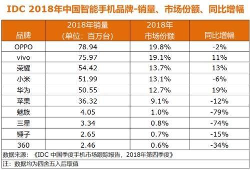 国产品牌包揽2018年手机销量排行前五