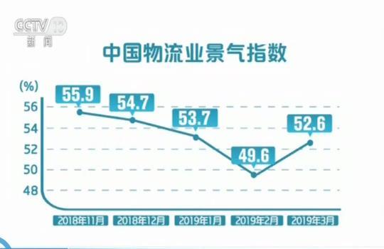 中国物流景气指数.jpg