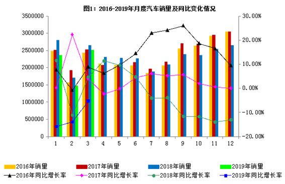 2019年3月汽车工业经济运行情况