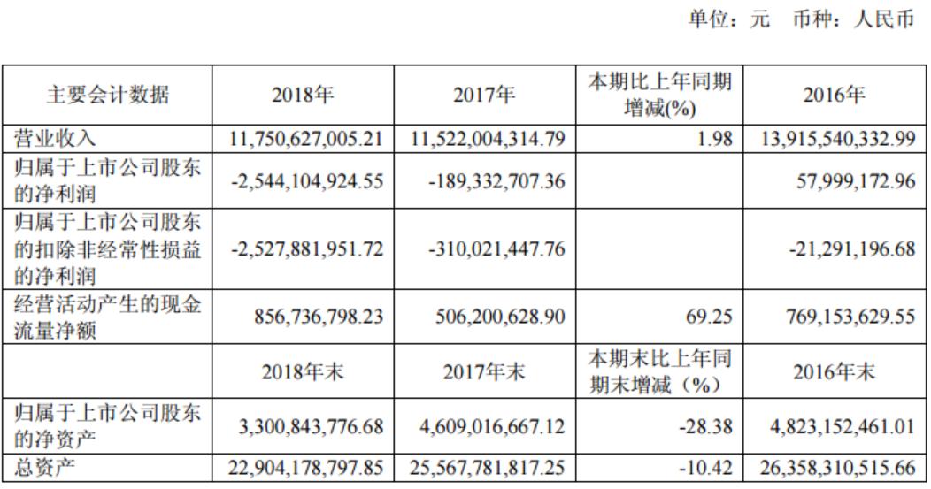 中孚实业2018年再亏25亿元  将被实施退市风险警示