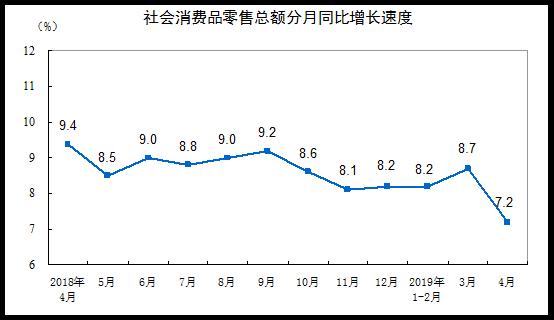 4月份社会消费品零售总额增长7.2%.png