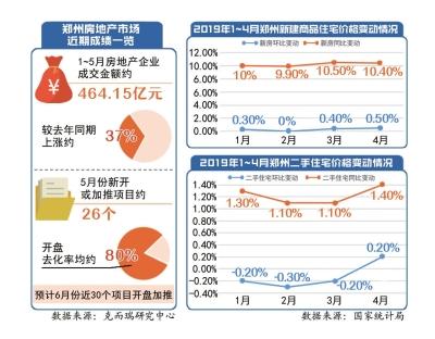 郑州房地产未来趋势.jpg