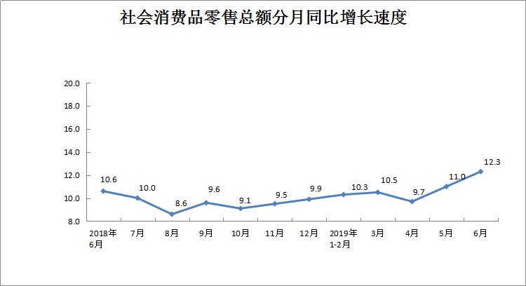 河南上半年社会消费品零售总额1.1万亿