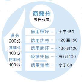 郑州个人信用积分.jpg