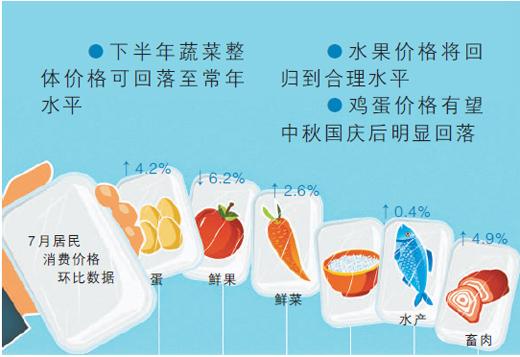 中国食品价格走势.jpg