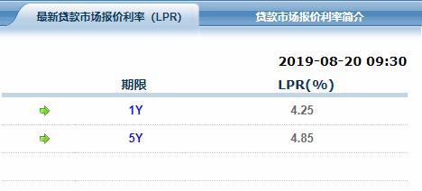 1年期贷款基础利率.png