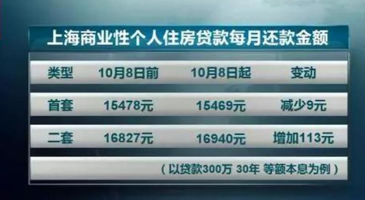 北京房贷利率微涨1.jpg