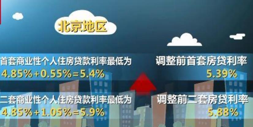 北京房贷利率微涨.jpg