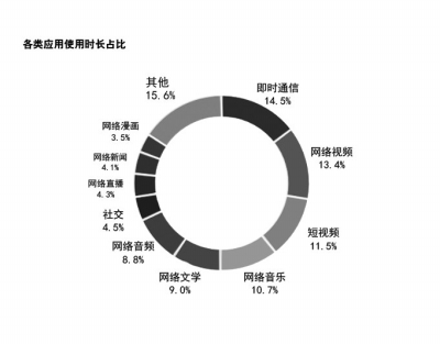 河南人月均流量8.2G的流量用到了哪儿