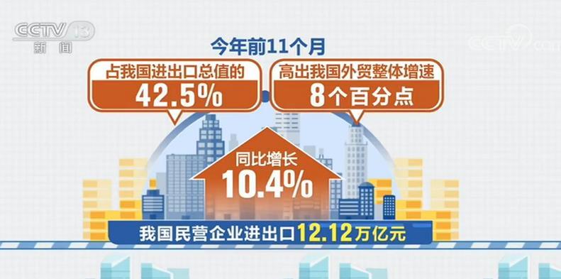 前11个月民企进出口同比增长10.4%