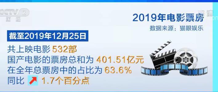 2019中国电影市场.jpg