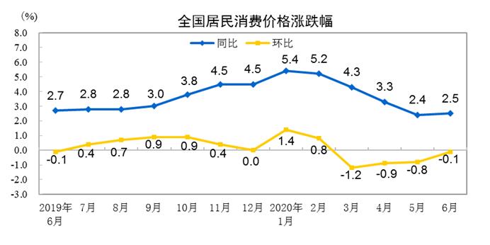 6月我国居民消费价格同比上涨2.5%