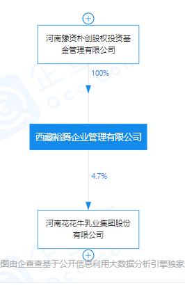 《【超越娱乐代理分红】河南豫资朴创拟转让西藏裕腾100%股权,总资产1.29亿元》