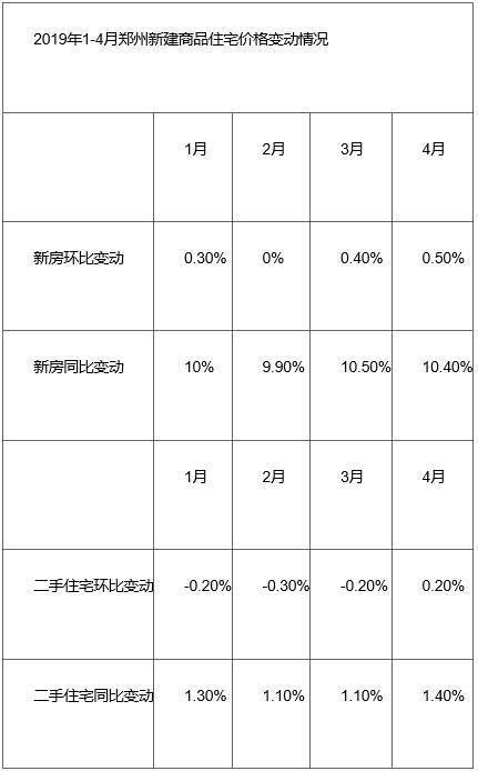 郑州楼市半年考:房企拿地热情不减,6月预计有近30个项目开盘