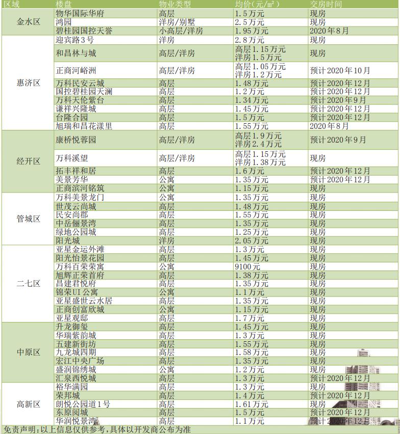可以现房 何必期房 2020下半年郑州主城区43个现房、准现房楼盘大推荐