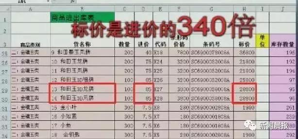央视曝光!进价40标价36000!很多人被坑过……太太太太黑了!