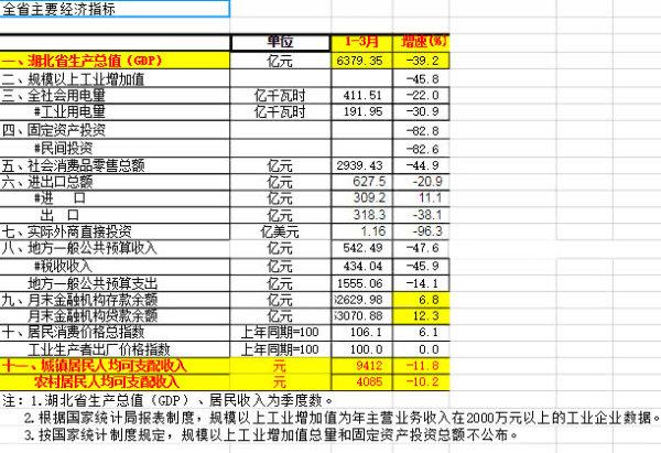 2020年红安县gdp增速_红安县地图