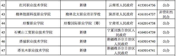 重磅!教育部公布全国新增56所高校,其中河南省10所