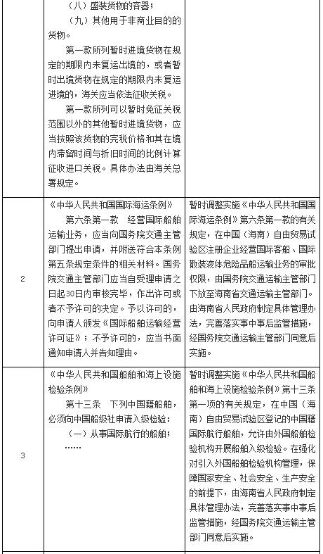 国务院在中国(海南)自由贸易试验区暂时调整实施有关行政法规规定