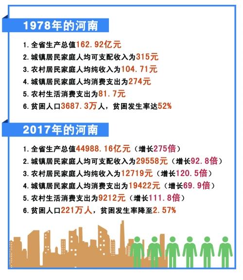 从郑州到平顶山_《河南社会蓝皮书(2019)》发布:40年来城镇居民人均消费支出从274 ...
