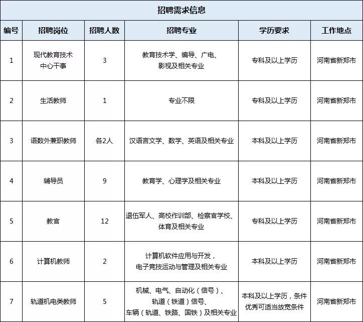 注意!河南招聘一批教师 部分有编制,提供住房,年薪30万—35万!