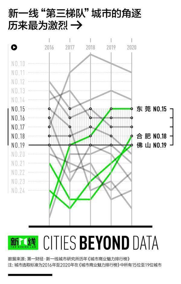 排行榜发布!河南7个地方入围三线城市、7个4线,2个5线,分别是谁?