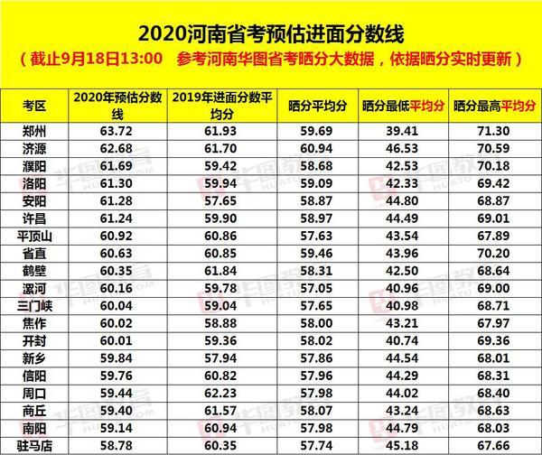 速看!2020河南省考各地市预估分数线出炉!附面试形式及高分方案