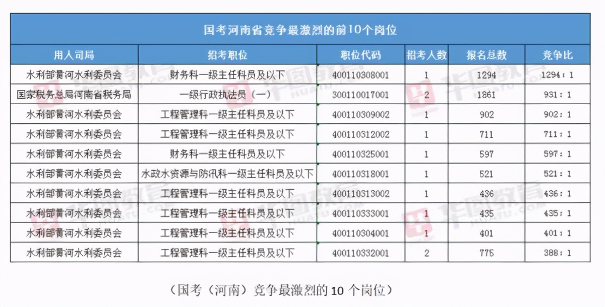 2021国考报名结束:超150万人报名,河南最热岗位竞争比1294:1