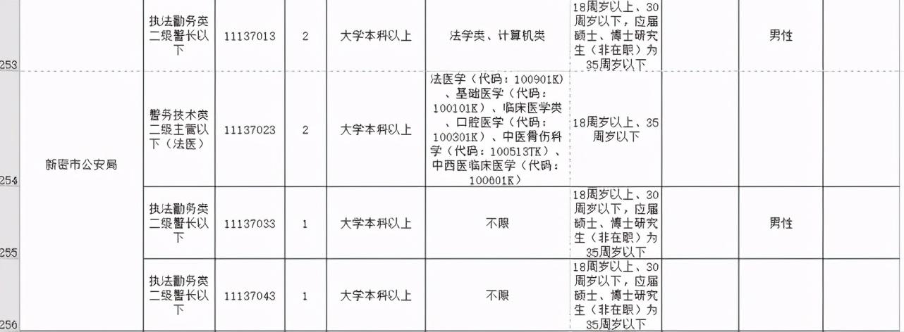 今起开始报名!河南招录公务员7901人,其中郑州招499人