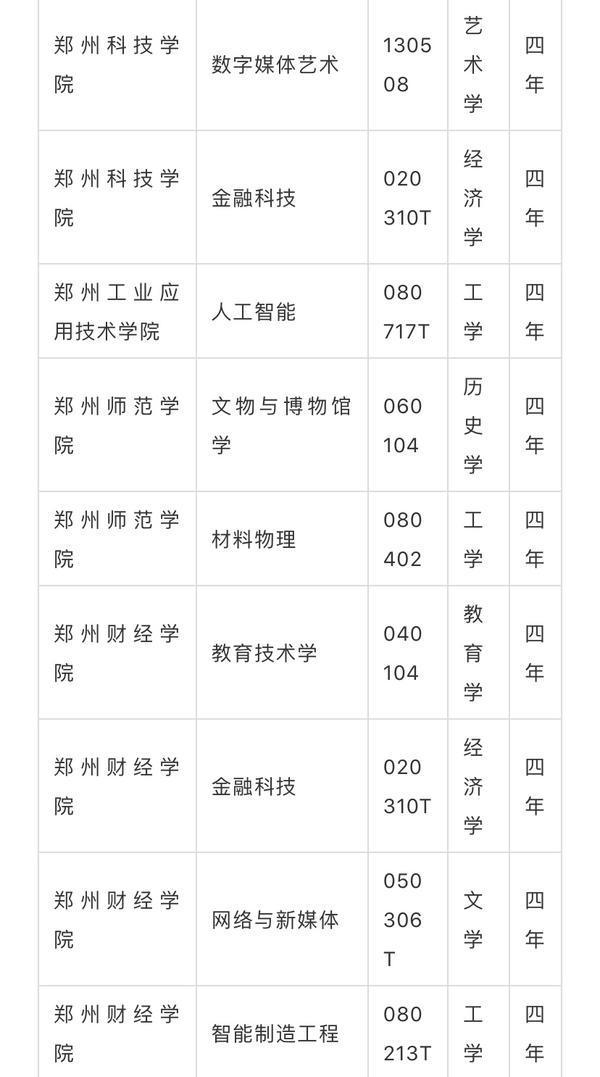 最新!河南高校新增备案和审批本科专业105个,撤销31个